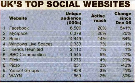 UK top social network sites