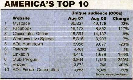 US top social network sites