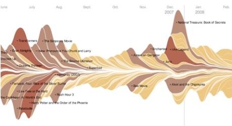 movie data graphic