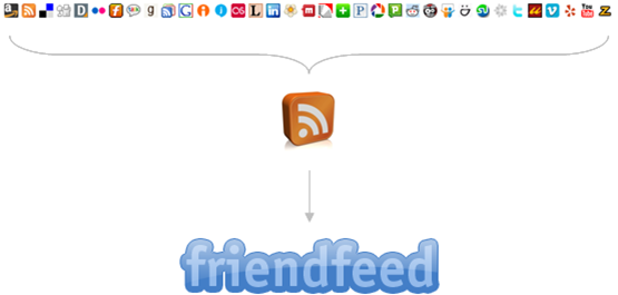 friendfeed how it works