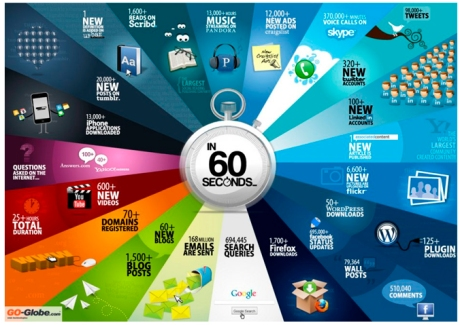 every 60 seconds...